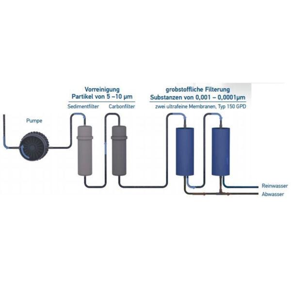 PI® Power Compact 300 ohne PI® Vitalizer (max. 1,8 L pro Minute)-4511
