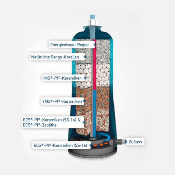 PI® Power Compact 450 Plus + Großer PI® Vitalizer (max. 2,5 L pro Minute)-4527